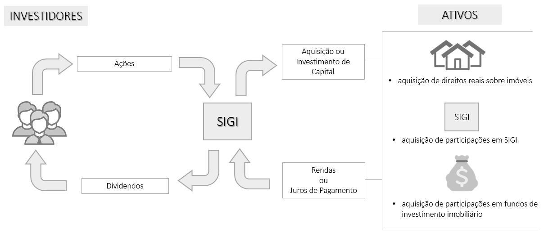 Sociedades de Investimento e Gestão Imobiliária (SIGI)