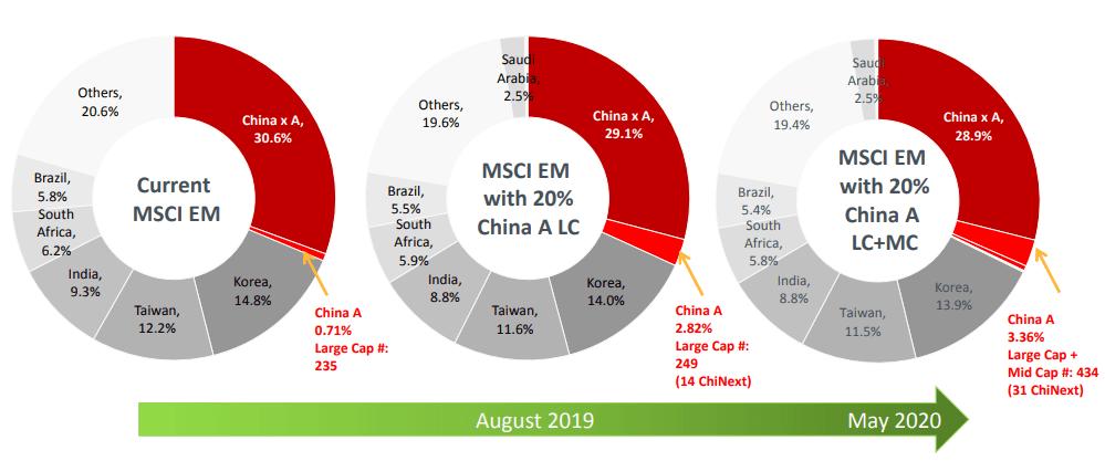 China a Abril de 2019