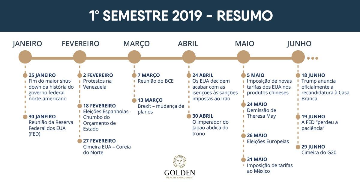 semestre 2019