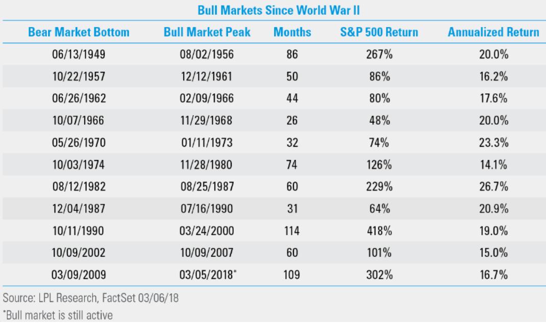 Bolhas tecnológicas nos mercados financeiros