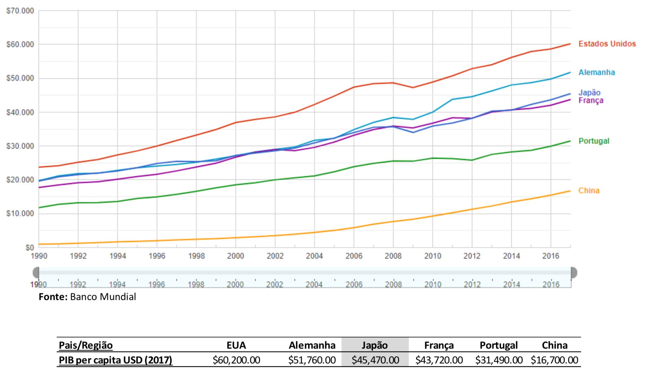 A origem do crescimento económico e a mudança de paradigma