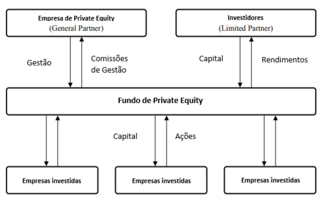 3 formas de gerar retorno em Private Equity