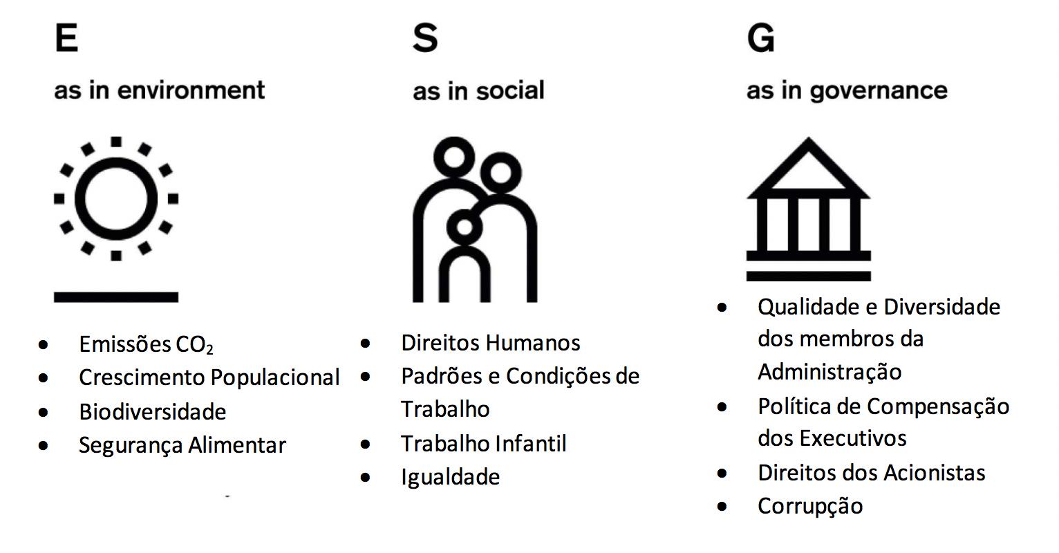 Investimentos Socialmente Responsáveis